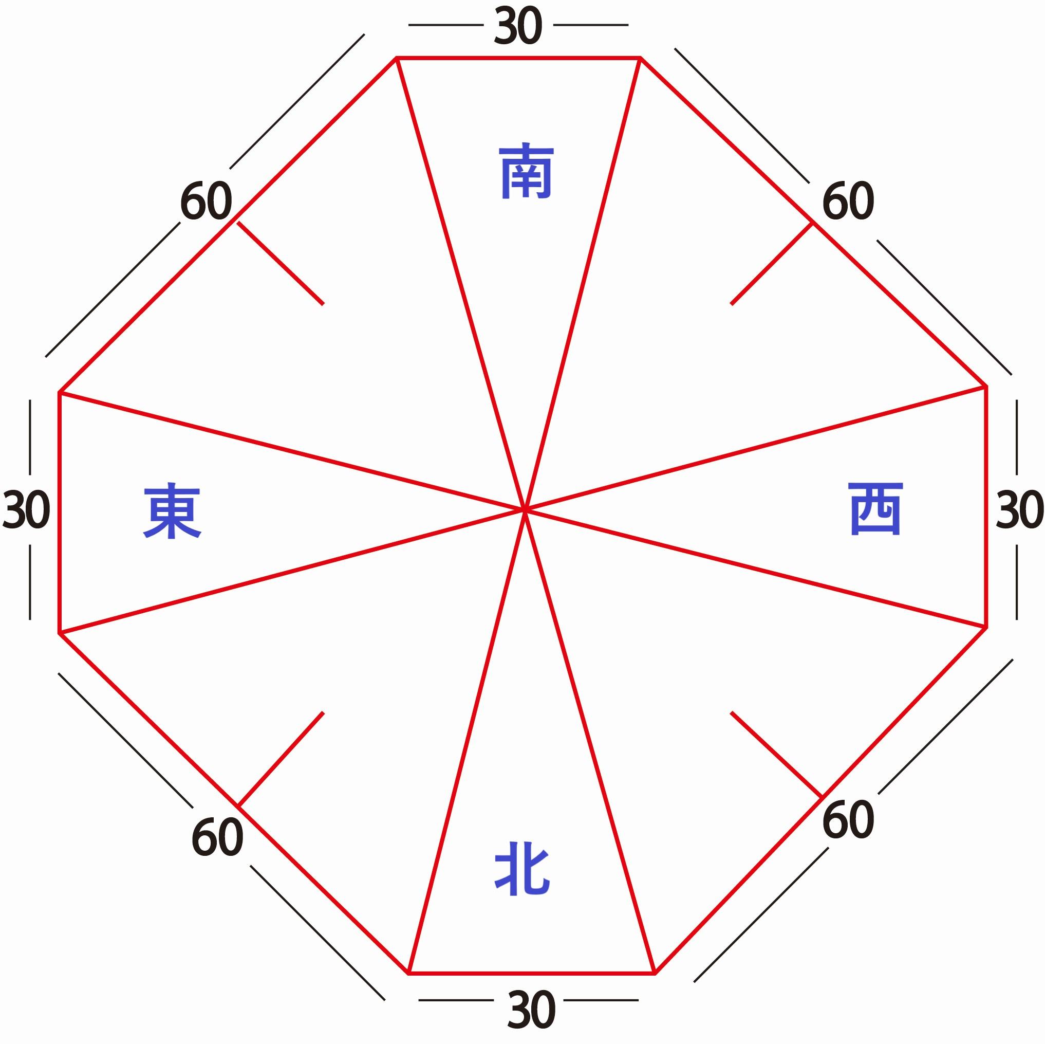【九星気学】八方位 引っ越しや旅行の際は正確に方位を調べよう