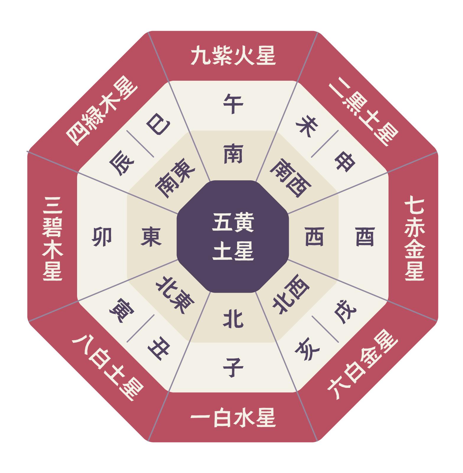 【九星気学】五黄殺と暗剣殺(悪殺気)の意味 避けたい二大凶方位