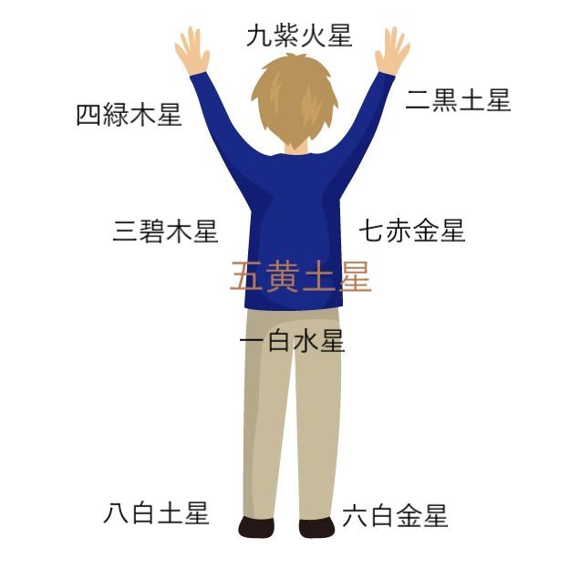【九星気学】九星が担当する人体の部位 吉を取って健康になろう!